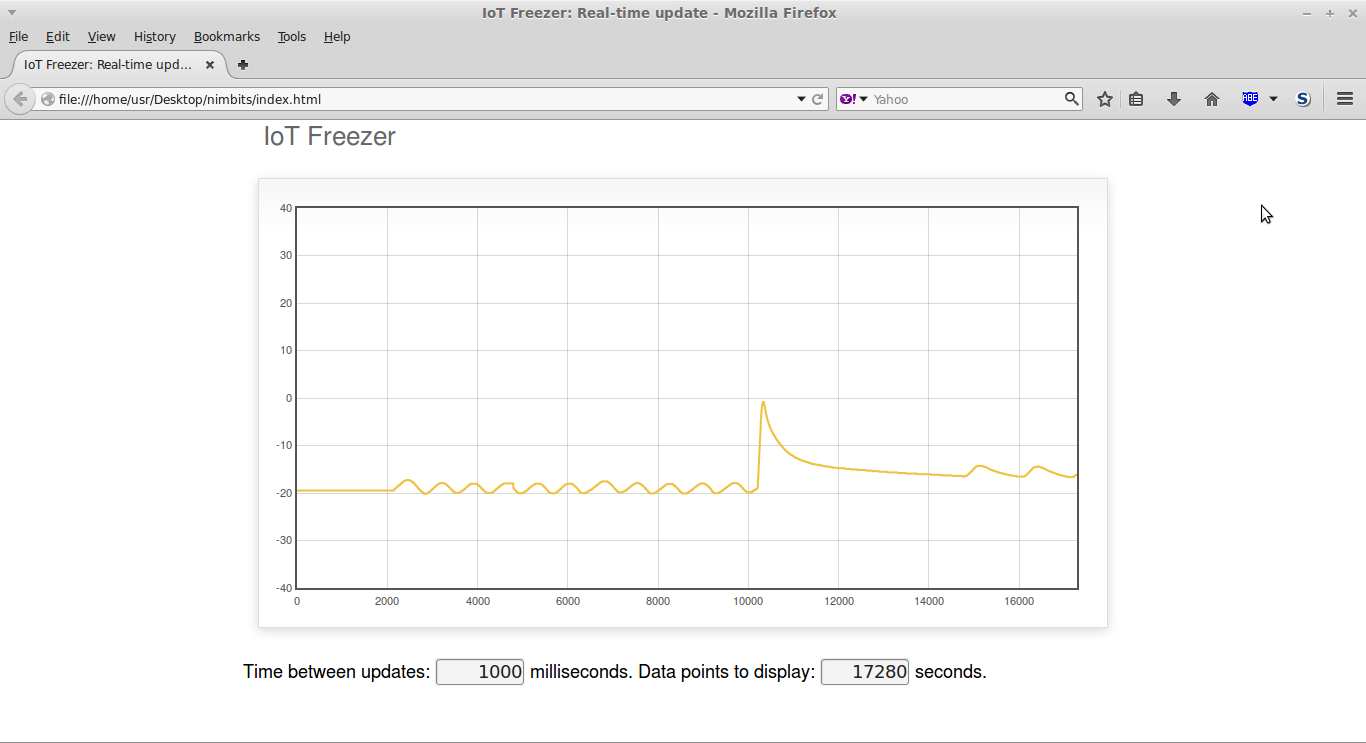 Phase 1 Web graph of food being added to the freezer.